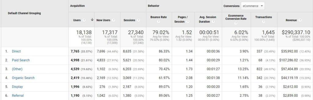 Google Analytics channel stats report